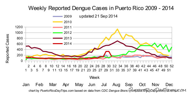 Dengue cases reported